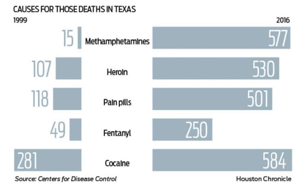 drug-addiction-recovery-program-outside-Houston-Texas